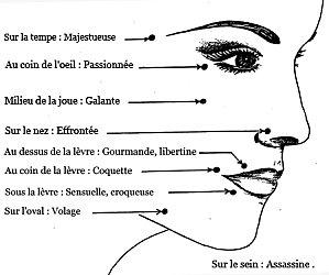 La signification des dessins de grain de beauté par dermopigmentation
